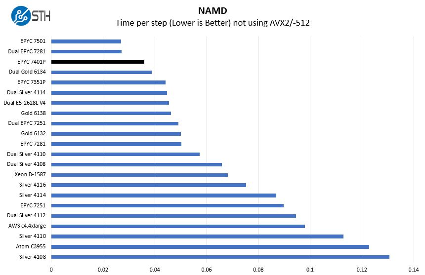 AMD EPYC 7401P NAMD Benchmark