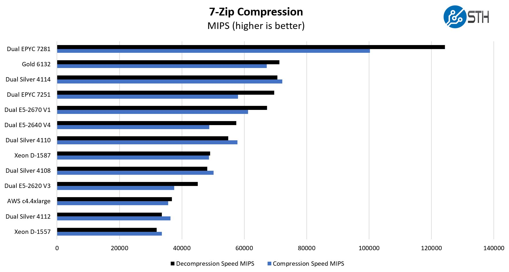 Dual AMD EPYC 7251 7zip Compression Benchmarks