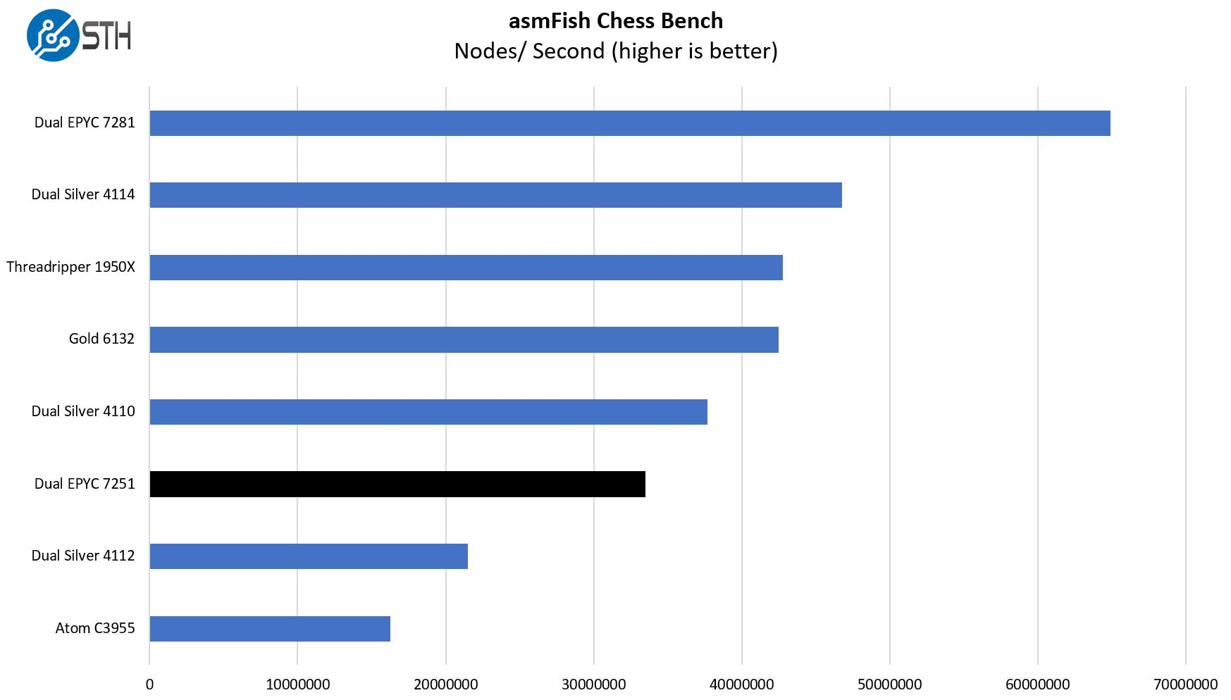 Dual AMD EPYC 7251 Chess Benchmarks