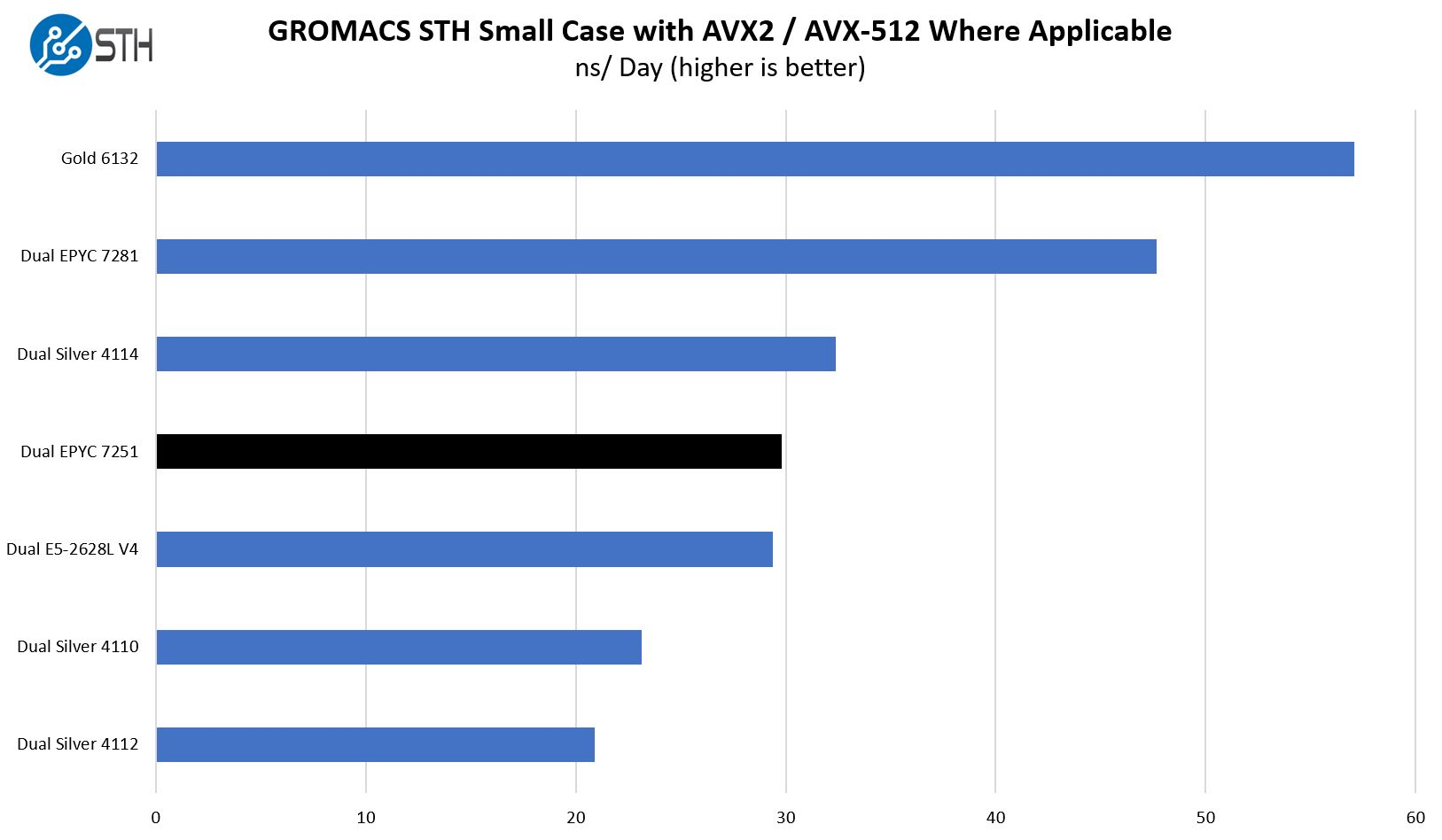 Dual AMD EPYC 7251 GROMACS Small