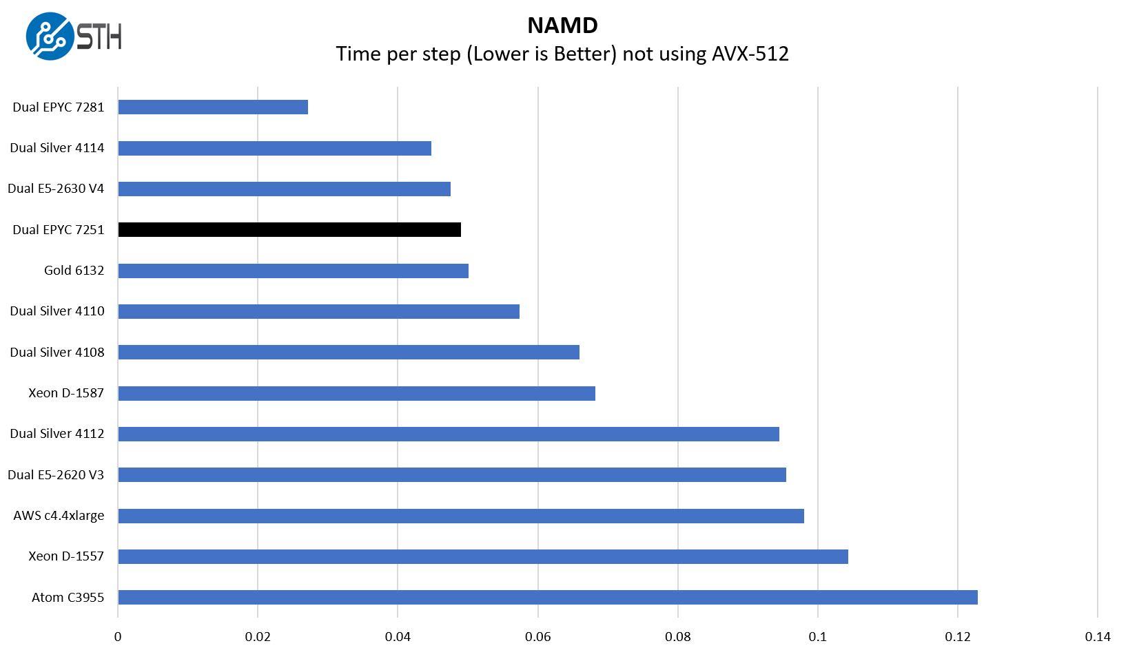 Dual AMD EPYC 7251 NAMD Benchmarks
