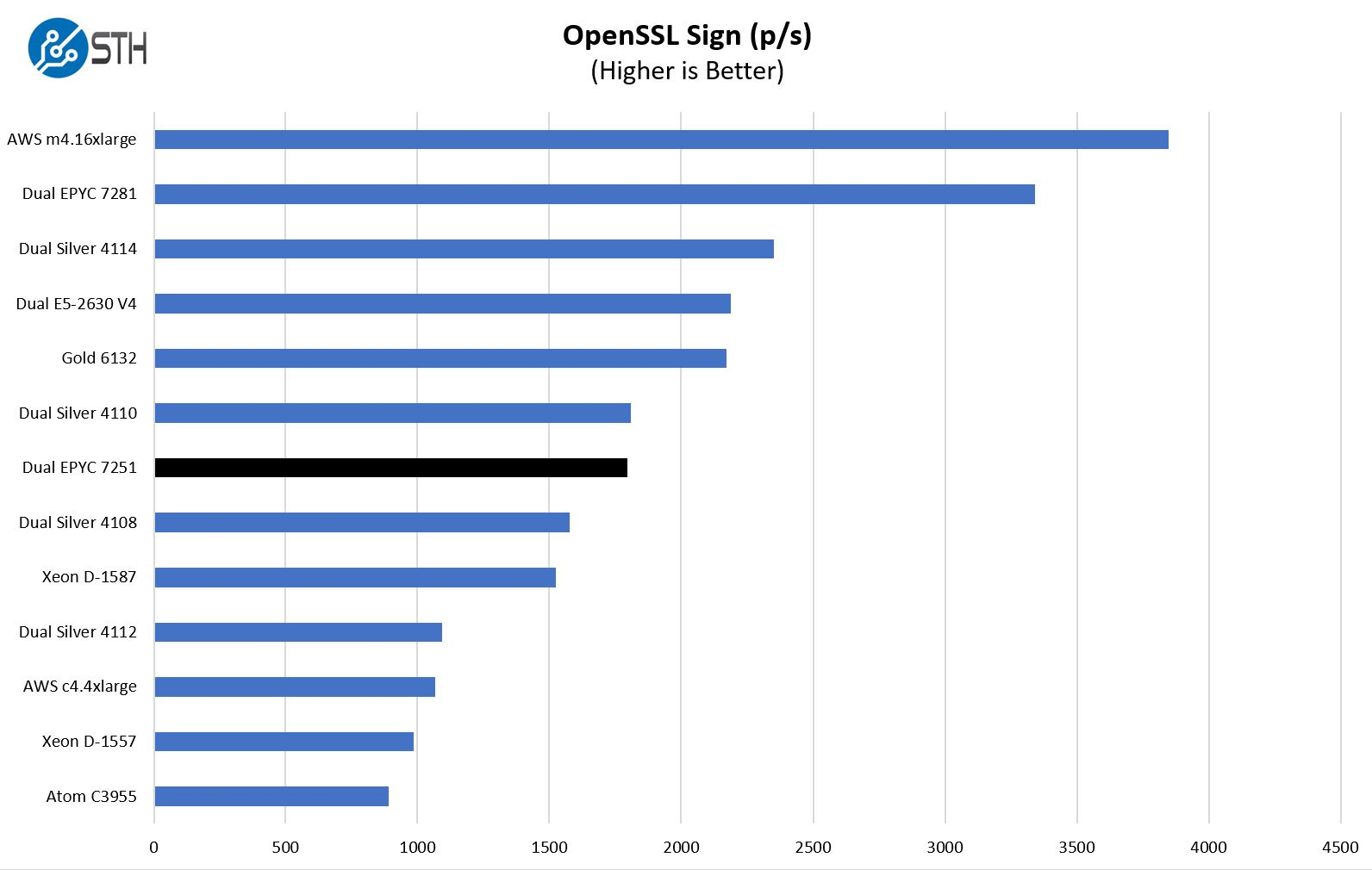 Dual AMD EPYC 7251 OpenSSL Sign Benchmarks