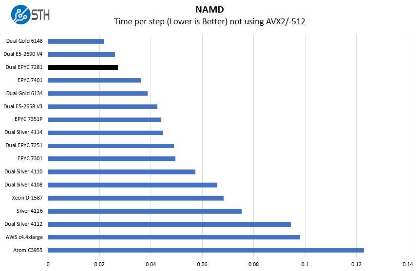 Dual AMD EPYC 7281 NAMD Benchmark
