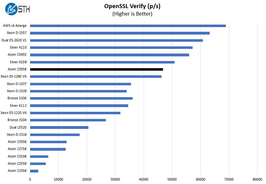 Intel Atom C3958 OpenSSL Verify Benchmark