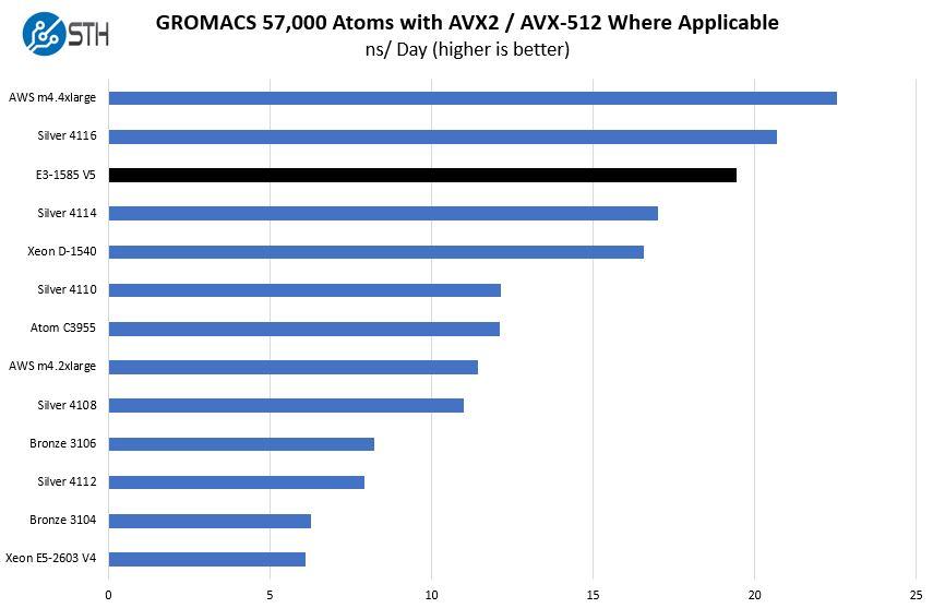 Intel Xeon E3 1585 V5 GROMACS 57K Benchmark