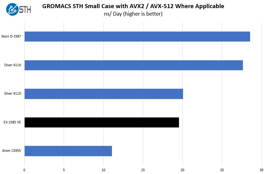 Intel Xeon E3 1585 V5 GROMACS Small Case Benchmark