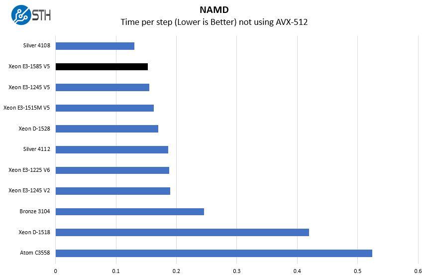 Intel Xeon E3 1585 V5 NAMD Benchmark