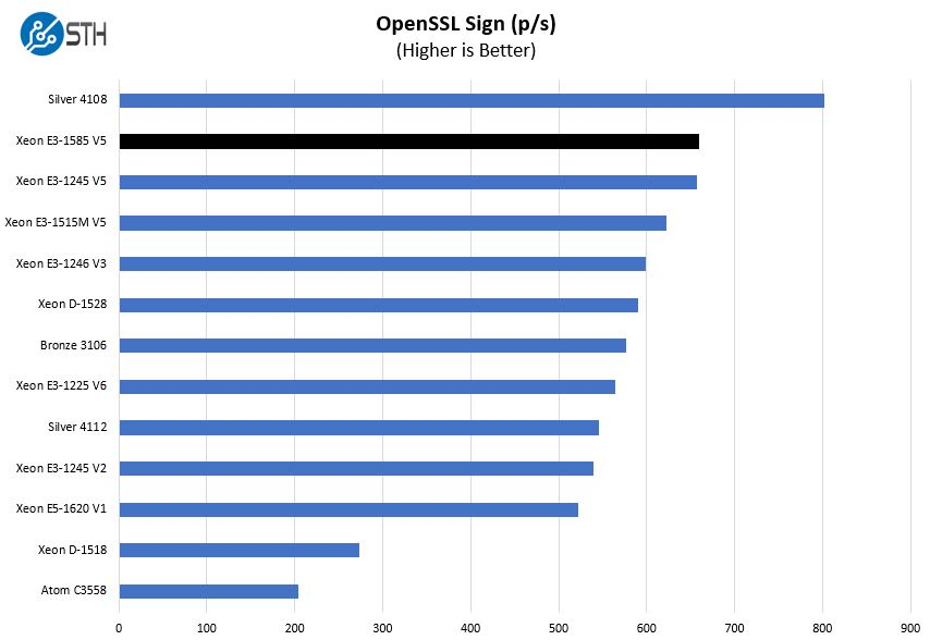 Intel Xeon E3 1585 V5 OpenSSL Sign Benchmark