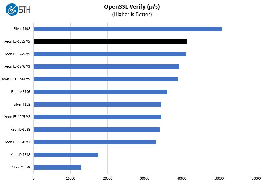 Intel Xeon E3 1585 V5 OpenSSL Verify Benchmark