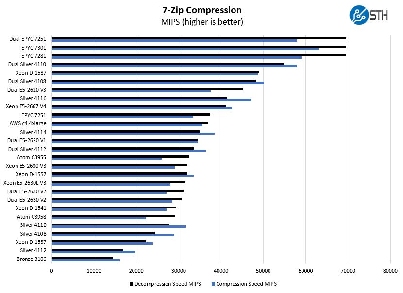 Intel Xeon Silver 4114 7zip Compression Benchmark