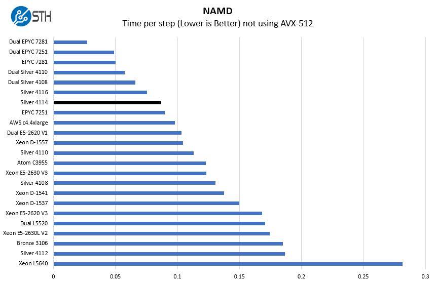 Intel Xeon Silver 4114 NAMD Benchmark