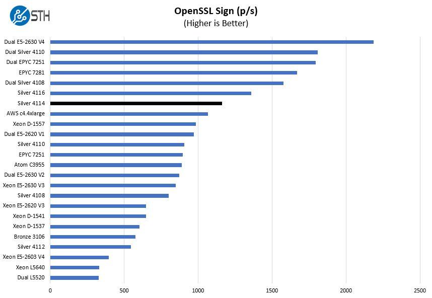 Intel Xeon Silver 4114 OpenSSL Sign Benchmark