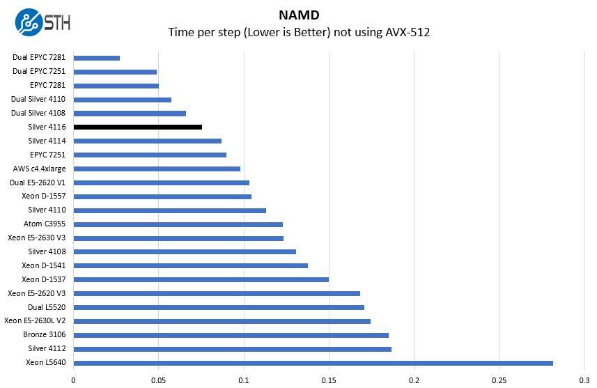 Intel Xeon Silver 4116 NAMD Benchmark