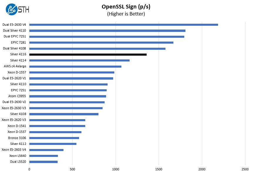 Intel Xeon Silver 4116 OpenSSL Sign Benchmark