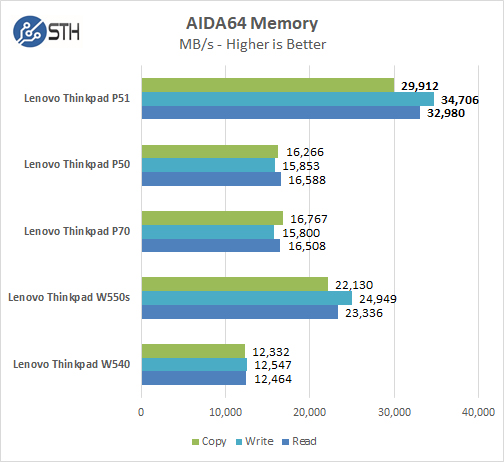 Lenovo ThinkPad P51 AIDA64 Memory