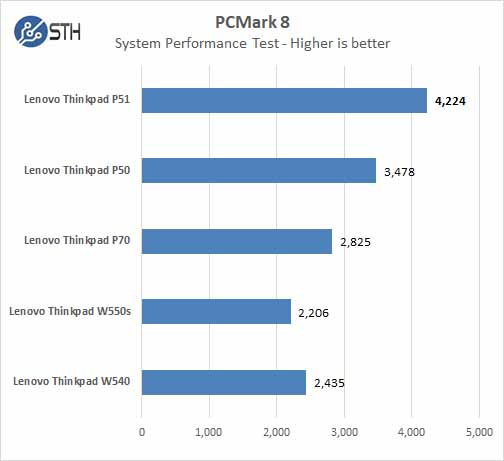 Lenovo ThinkPad P51 PCMark 8