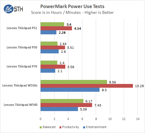 Lenovo ThinkPad P51 Power Test