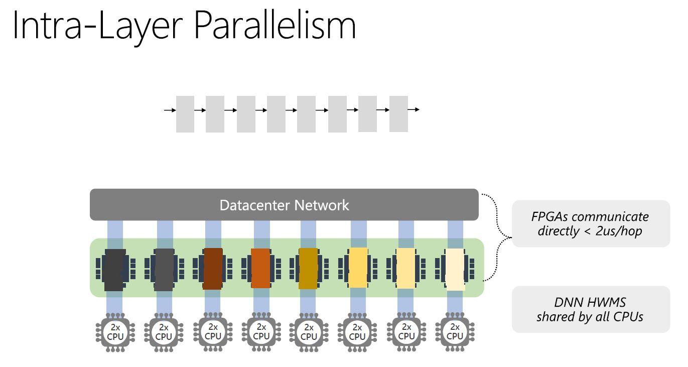 Microsoft Brainwave FPGA Parallelism