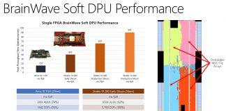 Microsoft Brainwave Intel Stratix 10 Improvement