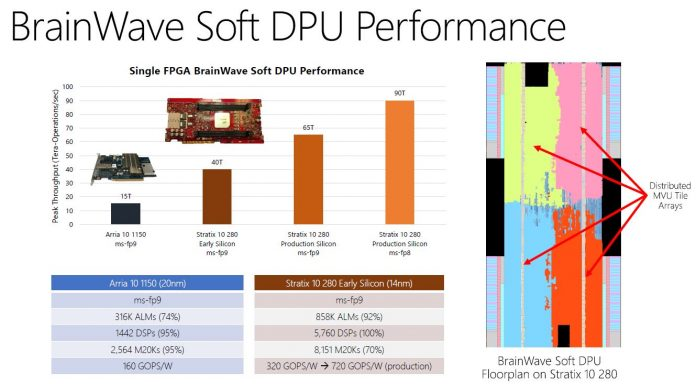 Microsoft Brainwave Intel Stratix 10 Improvement