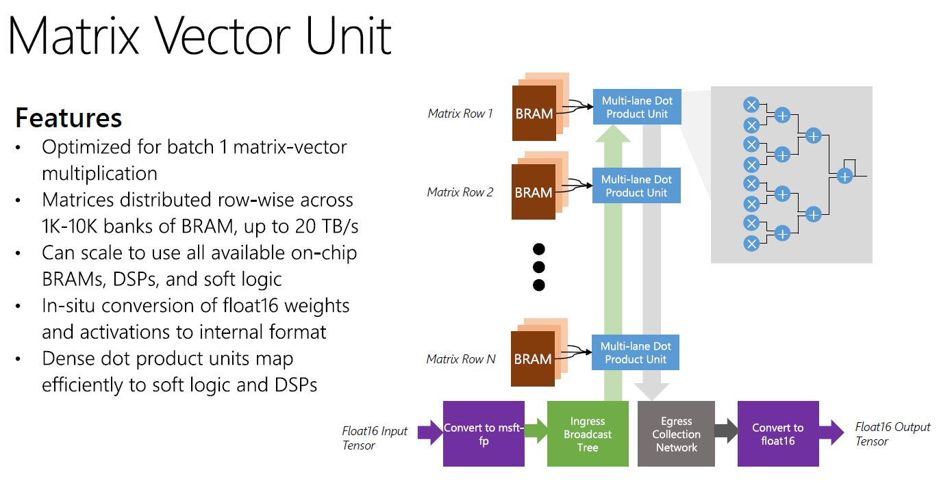 Microsoft Brainwave Matrix Vector Unit