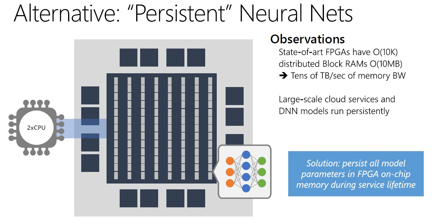 Microsoft Brainwave Persistent Neural Nets On FPGA Memory