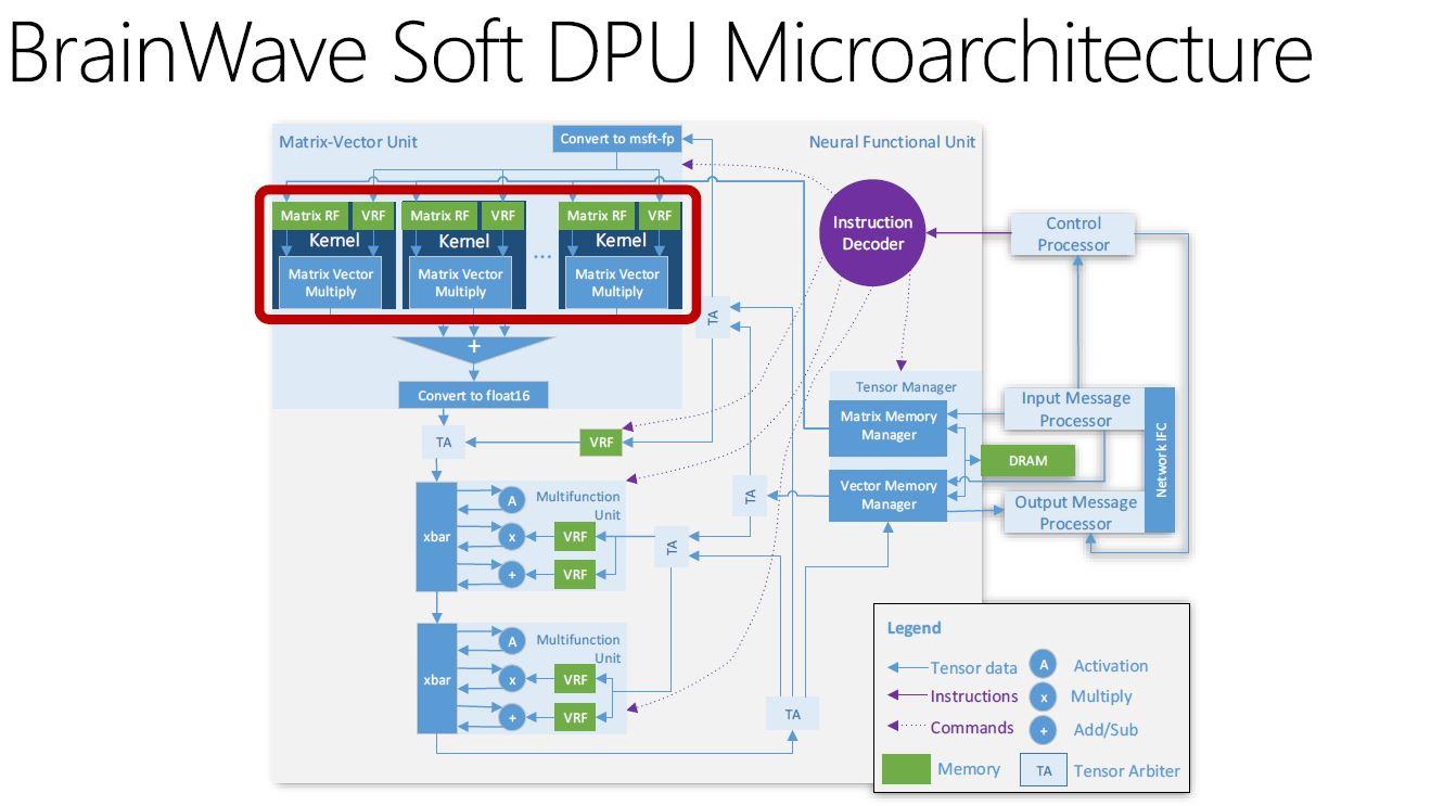 Microsoft Brainwave Soft DPU Microarchitecture