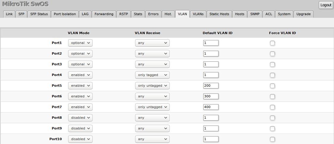Mikrotik CSS326 RM SW OS VLAN
