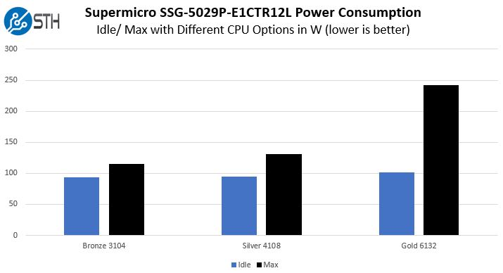 Supermicro SSG 5029P E1CTR12L Power With Gold Silver Bronze