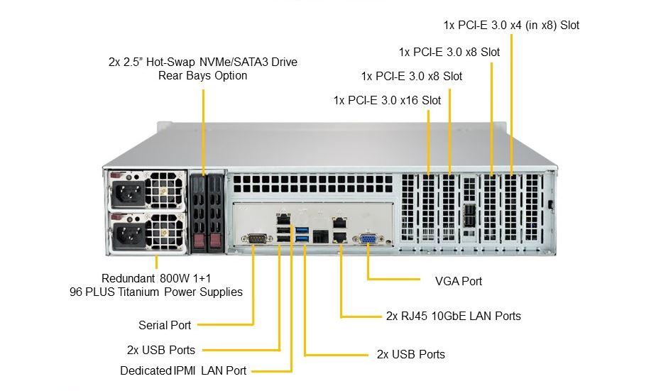 Supermicro SSG 5029P E1CTR12L Rear Annotated