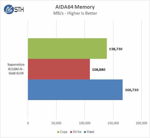 Supermicro X11DAi N AIDA64 Memory