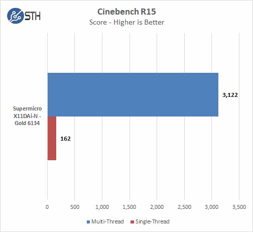 Supermicro X11DAi N Cinebench R15