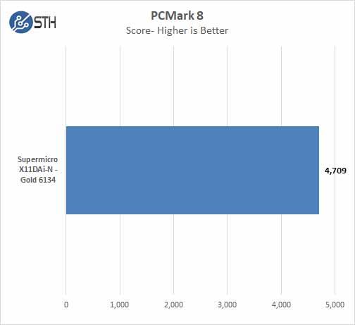 Supermicro X11DAi N PCMark 8