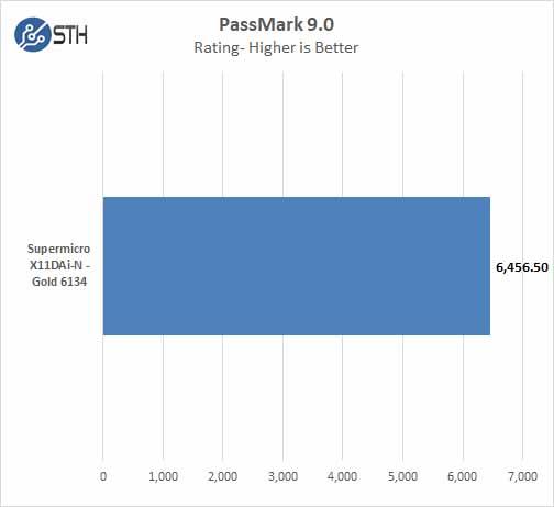 Supermicro X11DAi N Passmark 9