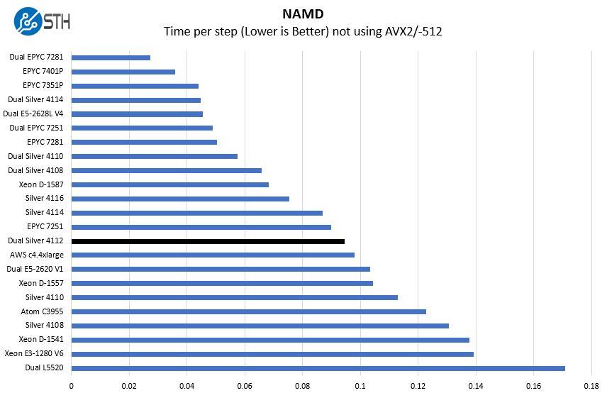 2P Intel Xeon Silver 4112 NAMD Benchmark