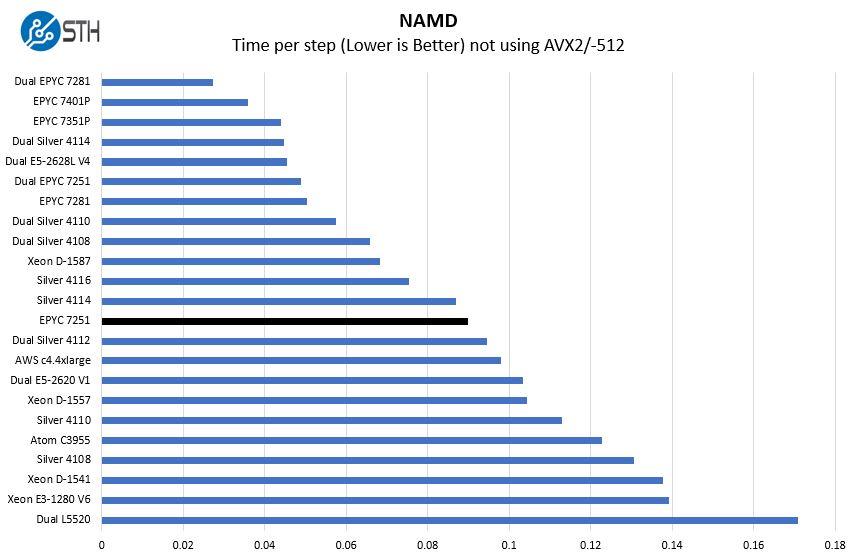 AMD EPYC 7251 NAMD Benchmark