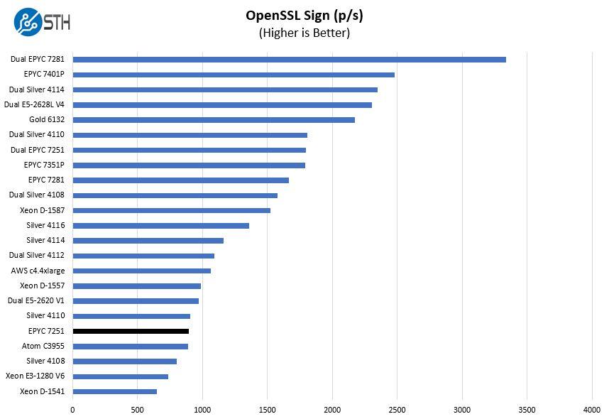 AMD EPYC 7251 OpenSSL Sign Benchmark