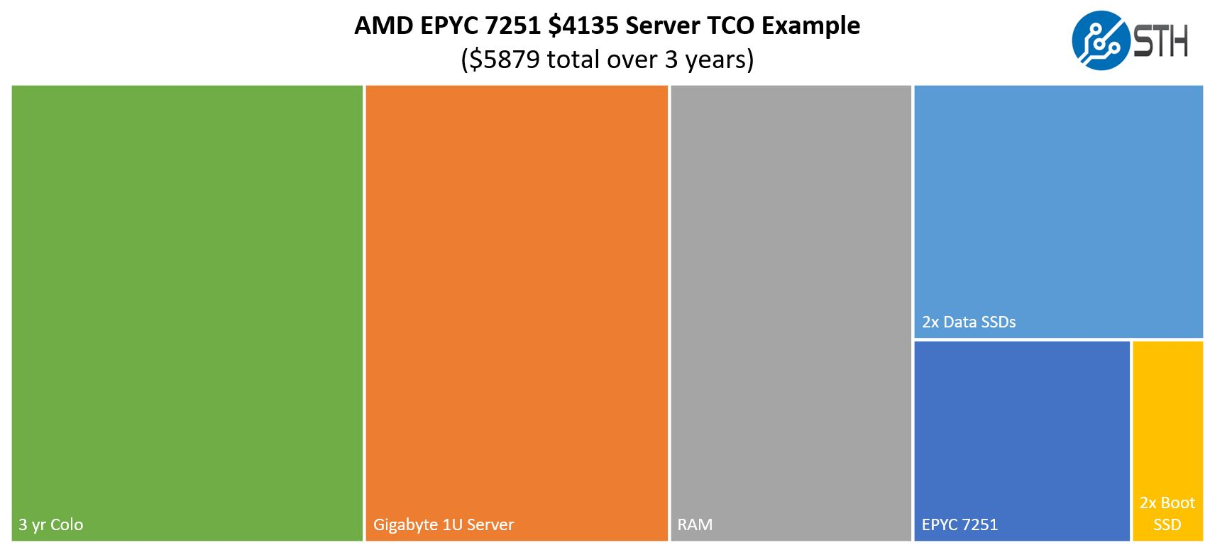 AMD EPYC 7251 TCO Example Low End