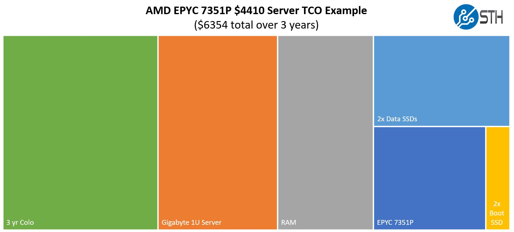 AMD EPYC 7351P TCO Example Low End