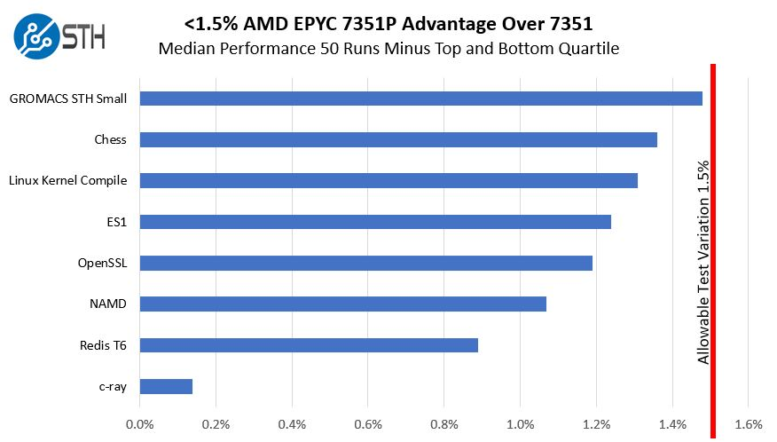 AMD EPYC 7351P And 7351 Small Test Variations