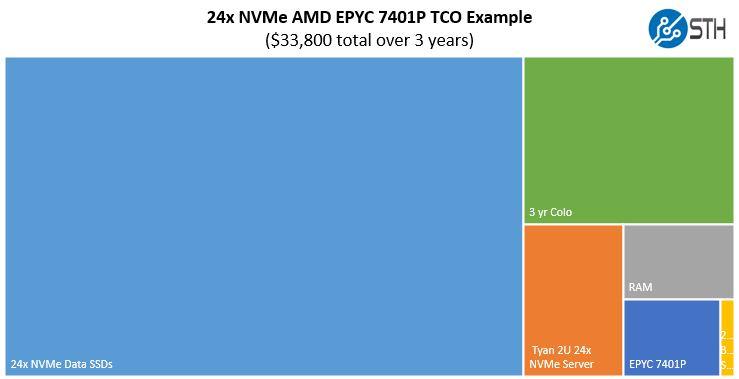 AMD EPYC 7401P 24x NVMe TCO Example