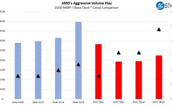 AMD EPYC Aggressive 1P Pricing Single Socket Sub 1K Comparison