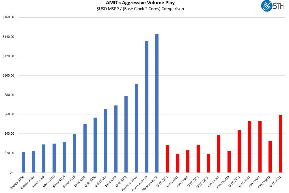 AMD EPYC Aggressive 1P Pricing V Intel Broader Comparison