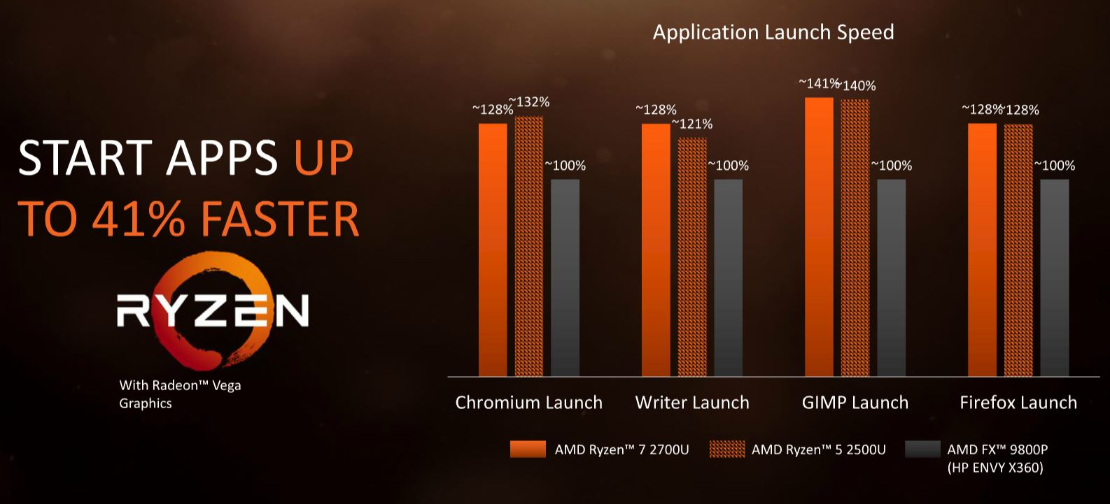 AMD Ryzen Mobile Application Launch Performance