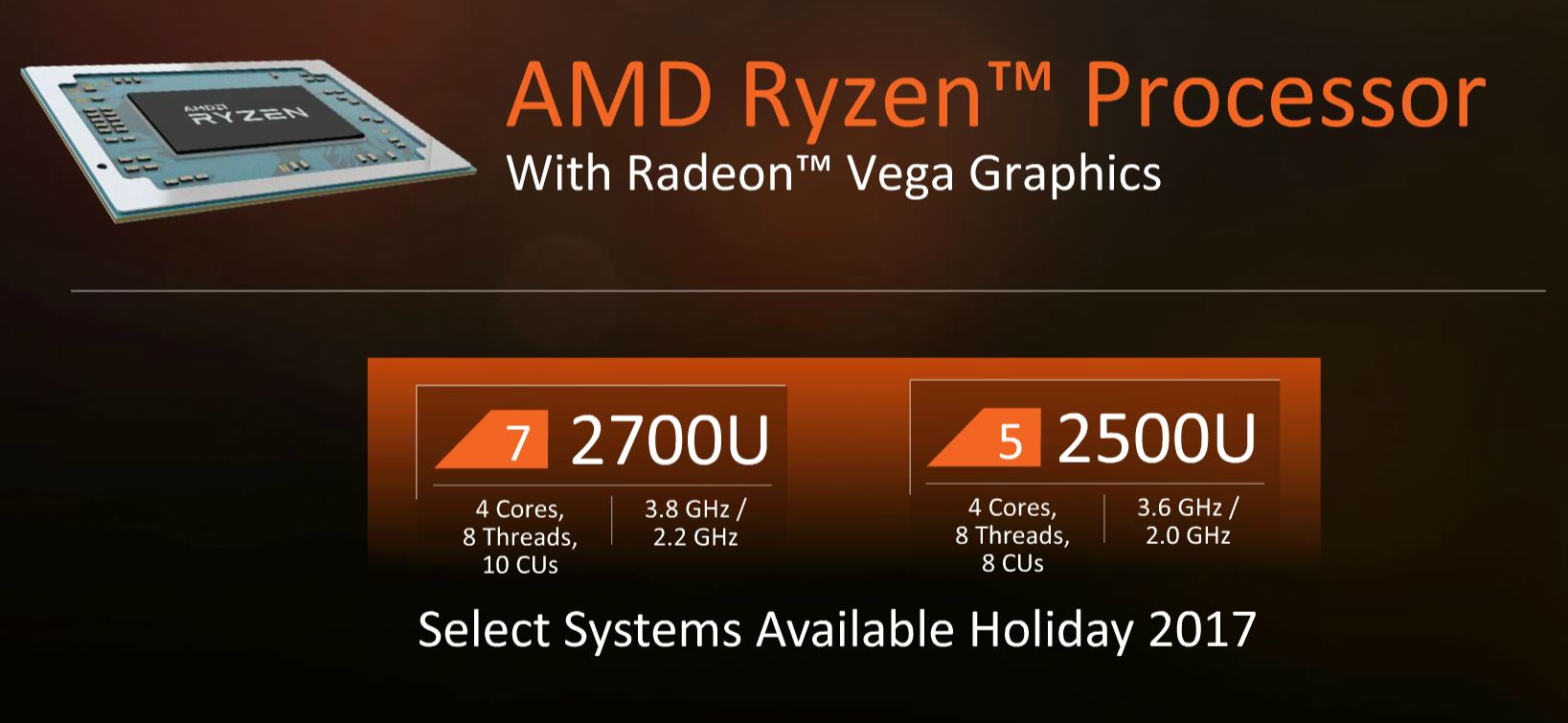 AMD Ryzen Mobile Cores And Clocks
