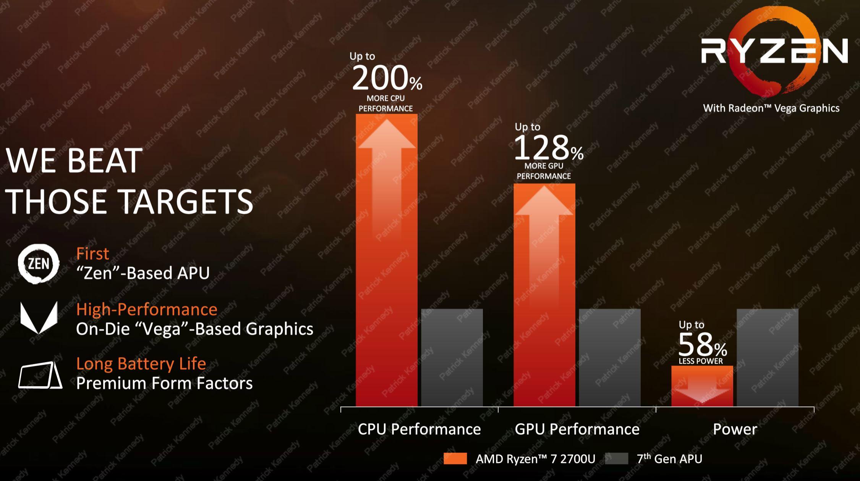 AMD Ryzen Mobile Gen Over Gen Beat