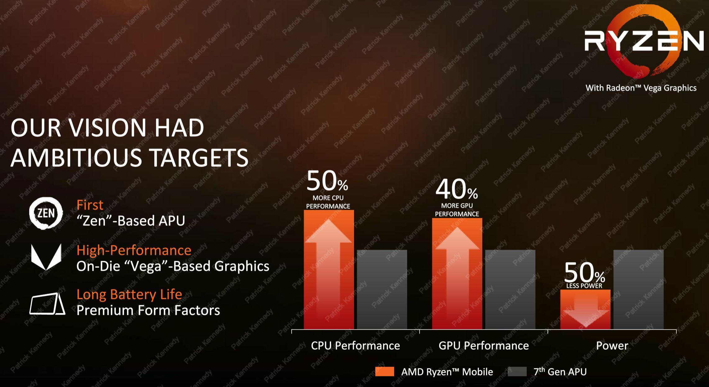 AMD Ryzen Mobile Gen Over Gen
