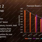 AMD Ryzen Mobile Precision Boost 2 Clocks