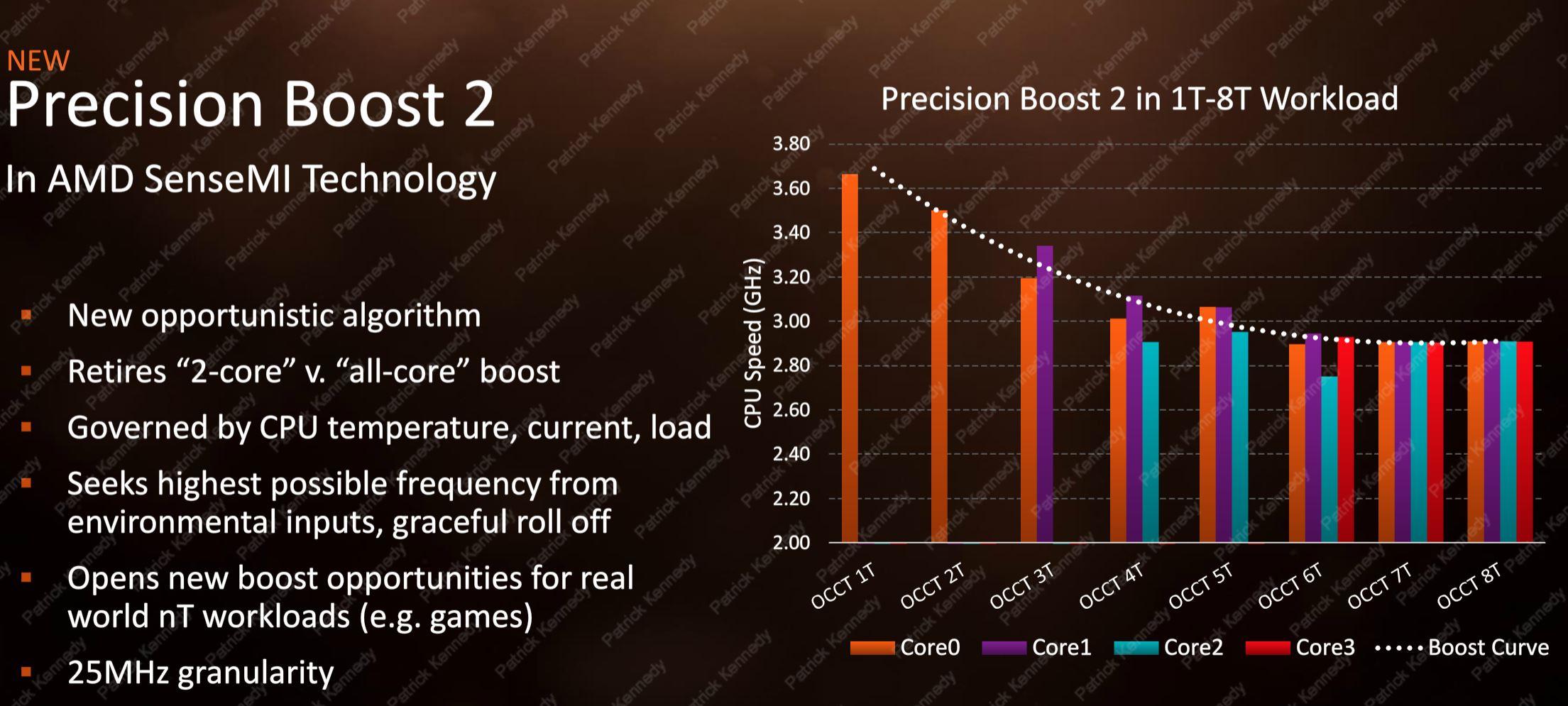 AMD Ryzen Mobile Precision Boost 2 Clocks