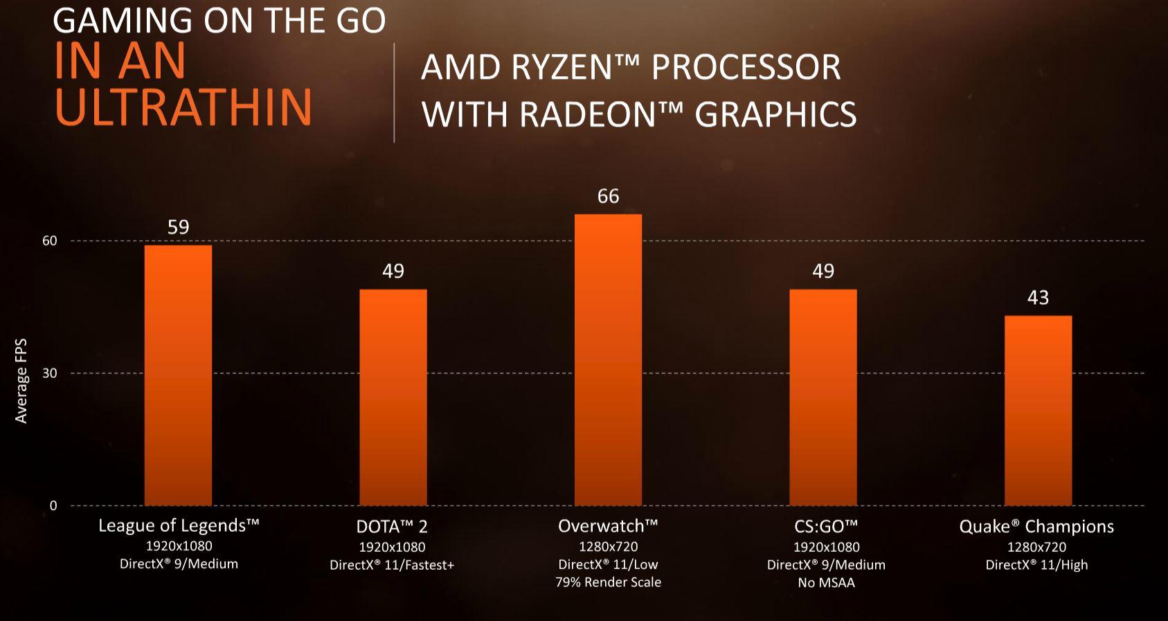 AMD Ryzen Mobile Vega GPU Low Power Games